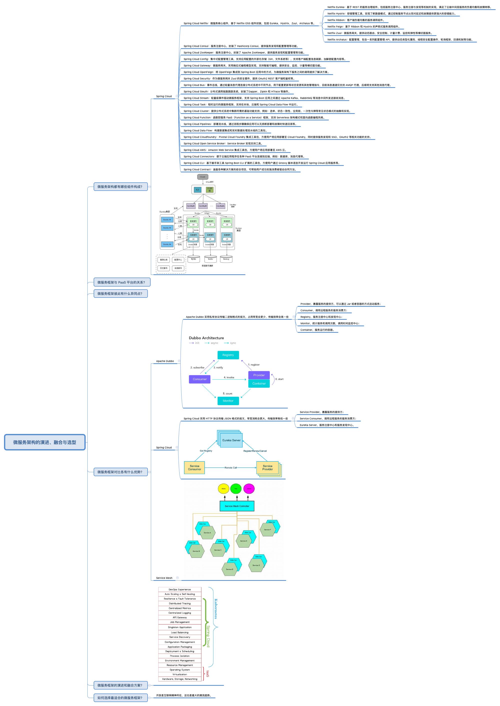 微服务架构的演进、融合与选型 笔记
