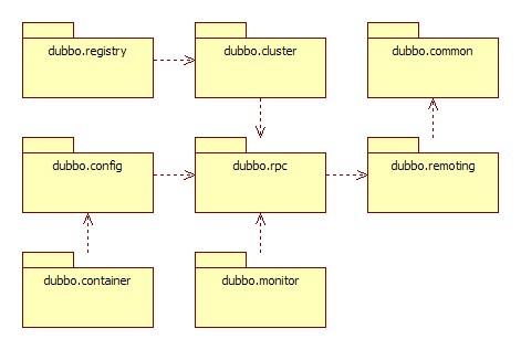 Dubbo 源码分析 —— 调试环境搭建一